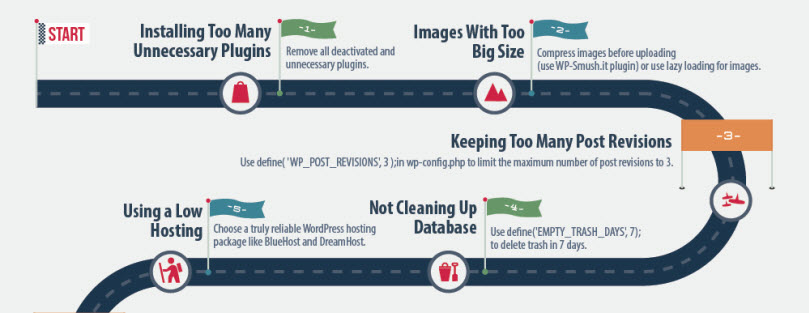 [Infographic] Is Your Website Running Slow? Top 9 Reasons Why And How To Fix